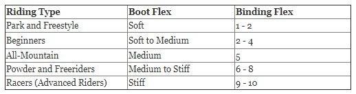snowboard boot/binding flex chart